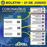 Boletim Coronavírus 21/06/2020